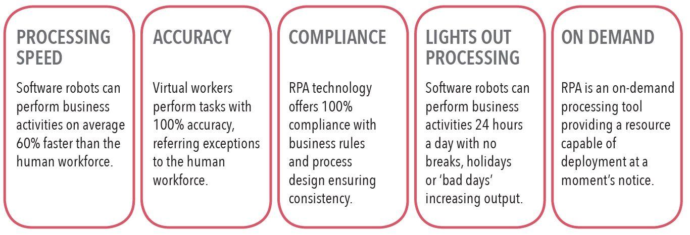 Enterprise Process Automation Benefits