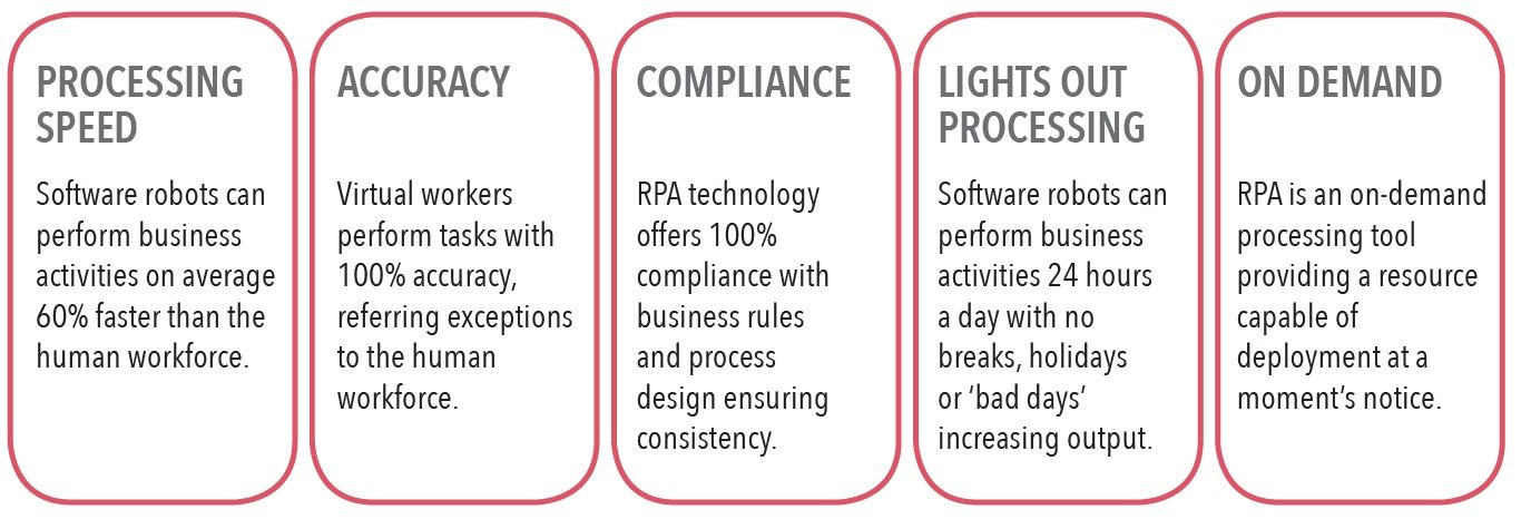Robotic Process Automation (RPA) Benefits
