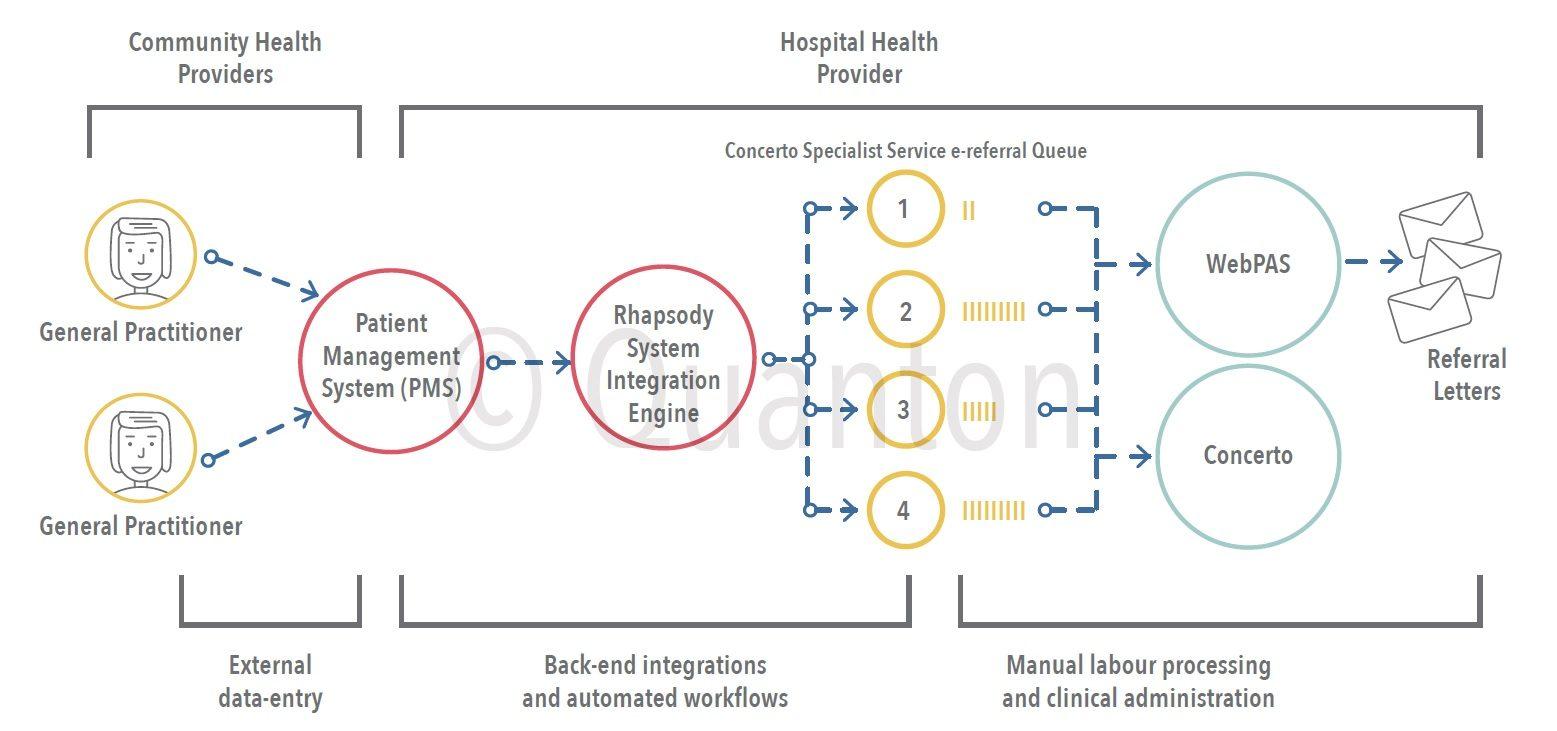 Hutt Valley Distribt Health Board Robotic Process Automation