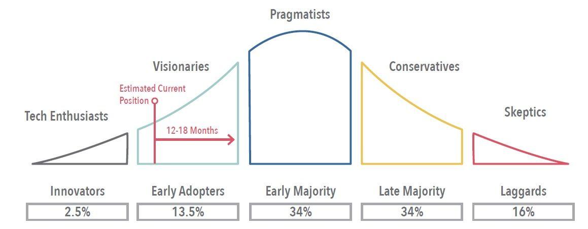 Robotic Process Automaton Market Adoption