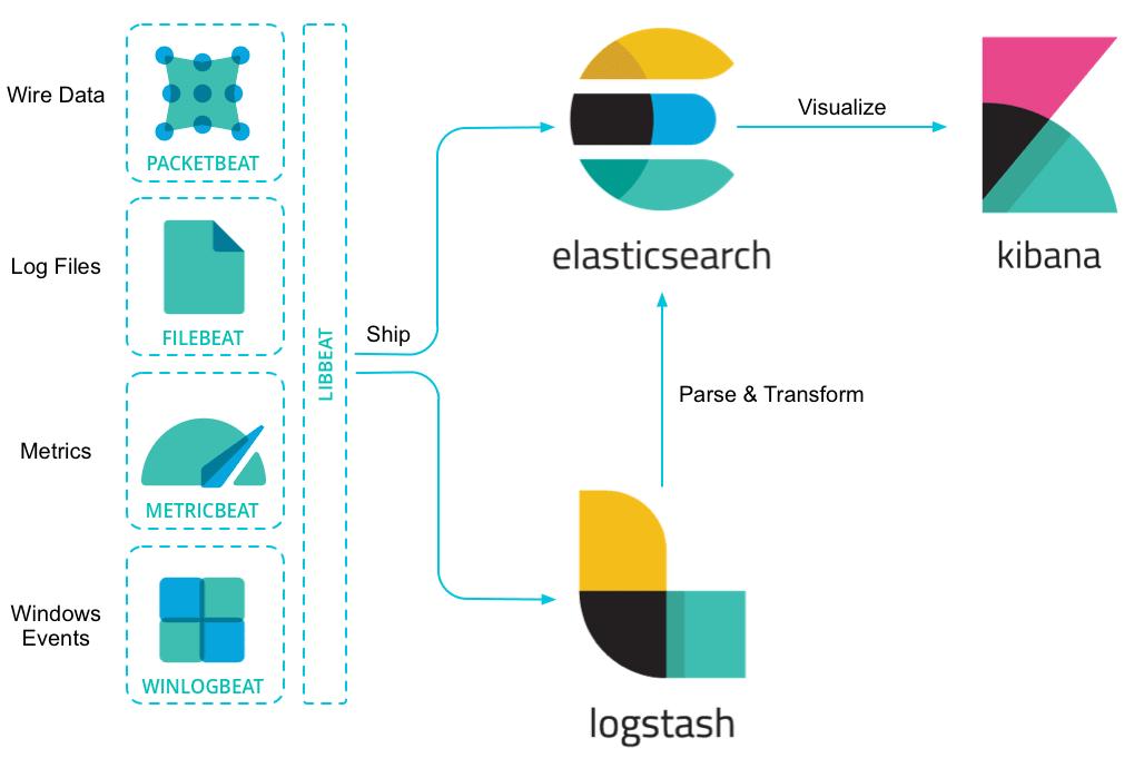 Elasticsearch beats