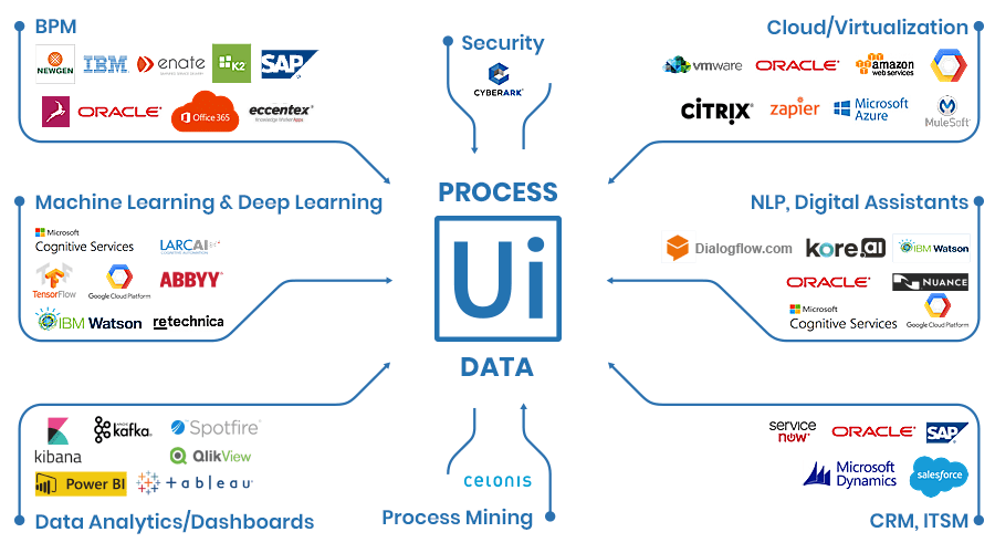 UiPath integration partners