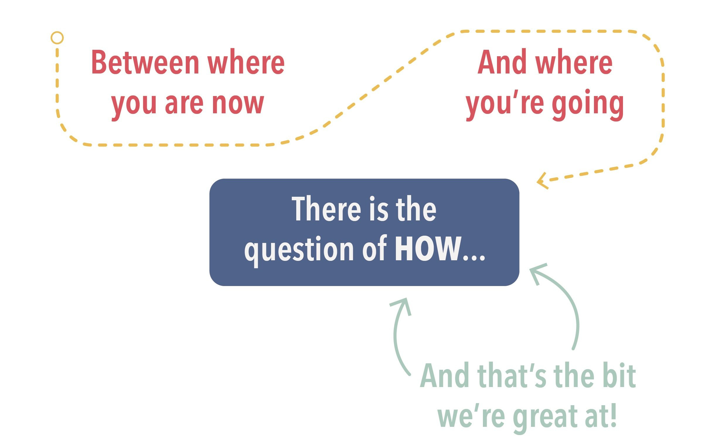 Quanton Digital Consultants NZ The Question of How