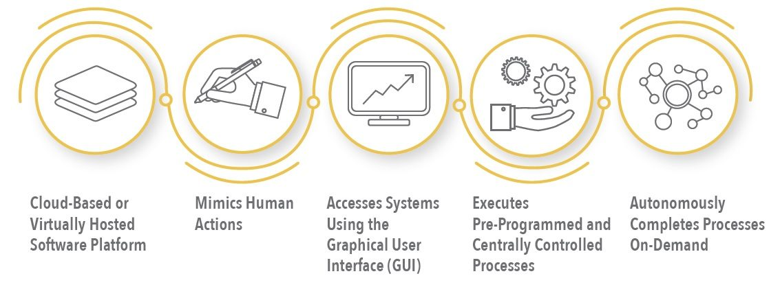 How Digital Automation Works
