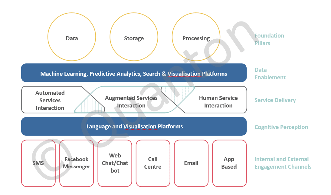 Converstional ai as part of a digital operating model operating model