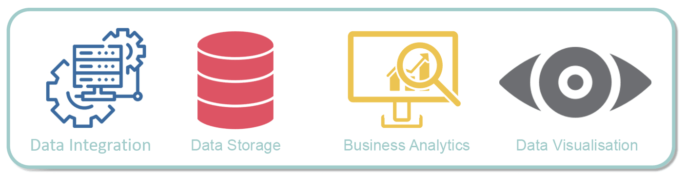 Stages of Data Analytics