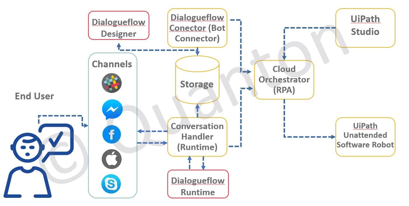 UiPath Chatbot Integration Architecture