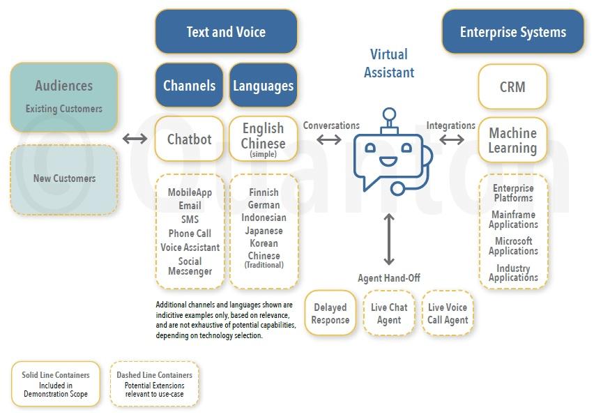 Intelligent automation demonstration solution