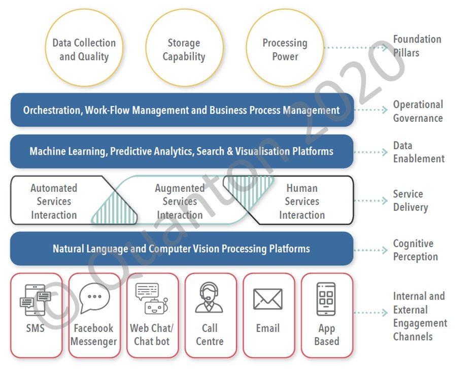 Quanton Intelligent Automation Model