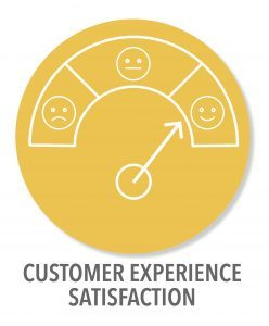 Customer Experience Digital Transformation Consulting Services