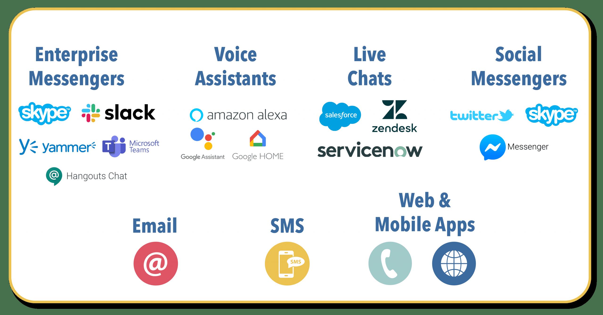 Chatbot NZ Channels